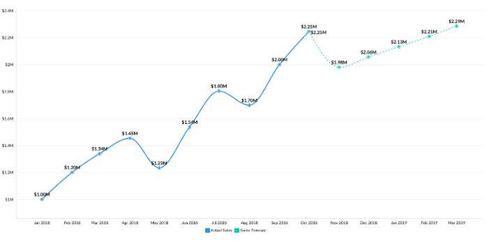 Previsões - Zoho Analytics 4.0